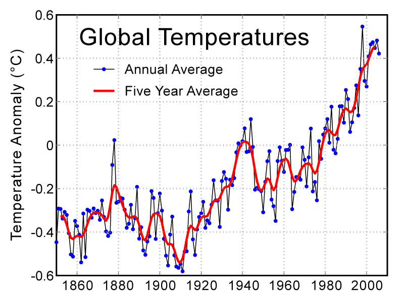 temperature anomaly over the 20th century, from http://www.globalwarmingart.com